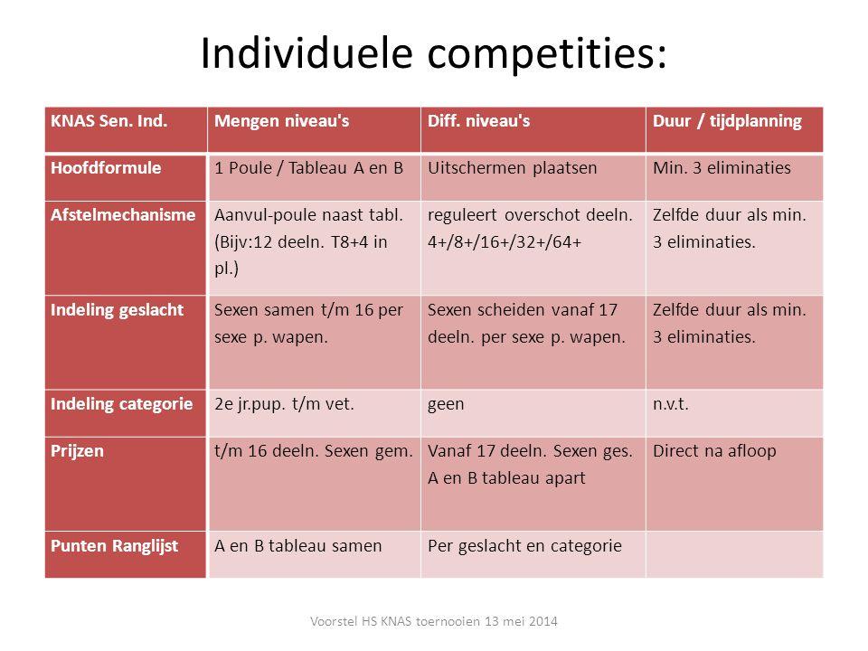 Individuele competities: Voorstel HS KNAS toernooien 13 mei 2014 KNAS Sen. Ind.Mengen niveau'sDiff. niveau'sDuur / tijdplanning Hoofdformule1 Poule /
