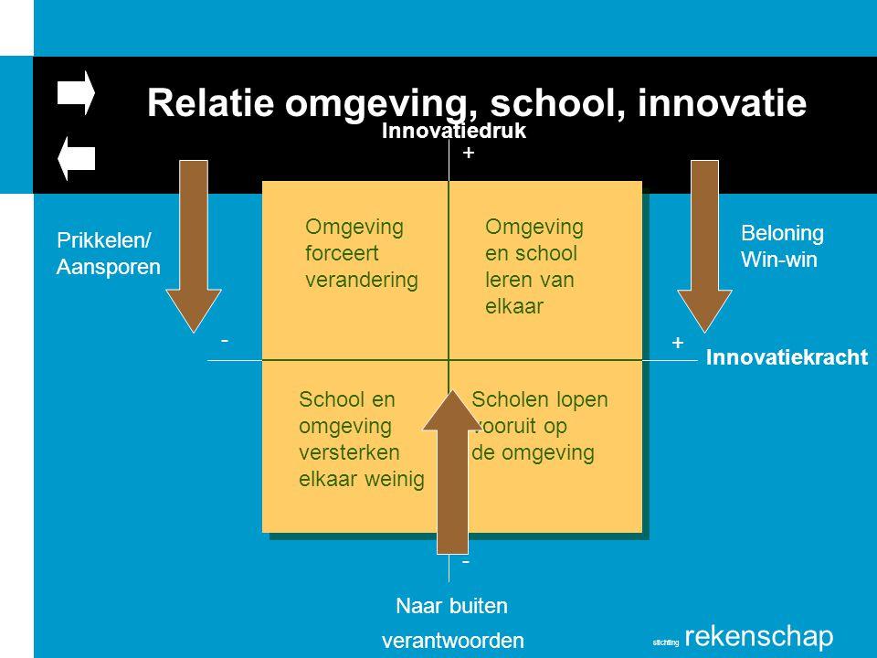 stichting rekenschap Relatie omgeving, school, innovatie Innovatiedruk Innovatiekracht - + - + Omgeving en school leren van elkaar Scholen lopen vooru