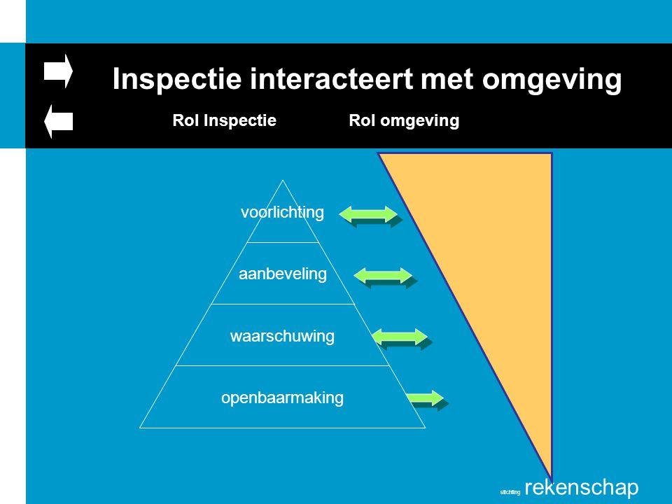 stichting rekenschap Rol Inspectie Rol omgeving Inspectie interacteert met omgeving voorlichting aanbeveling waarschuwing openbaarmaking