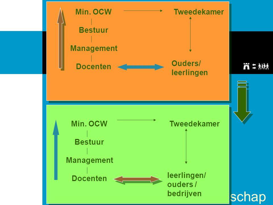 stichting rekenschap Min. OCW Bestuur Management Docenten Ouders/ leerlingen Tweedekamer Min. OCW Bestuur Management Docenten leerlingen/ ouders / bed