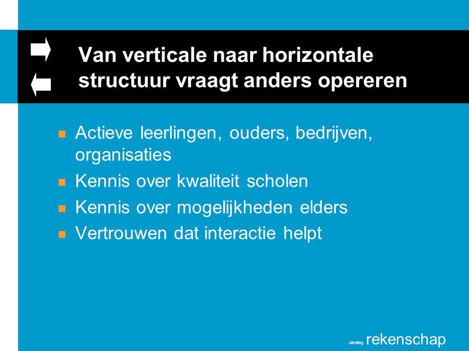 stichting rekenschap Van verticale naar horizontale structuur vraagt anders opereren n Actieve leerlingen, ouders, bedrijven, organisaties n Kennis ov