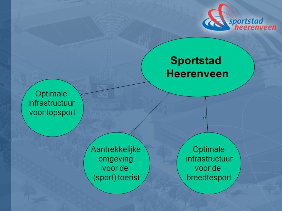 Sportstad Heerenveen Optimale infrastructuur voor topsport Aantrekkelijke omgeving voor de (sport) toerist Optimale infrastructuur voor de breedtespor