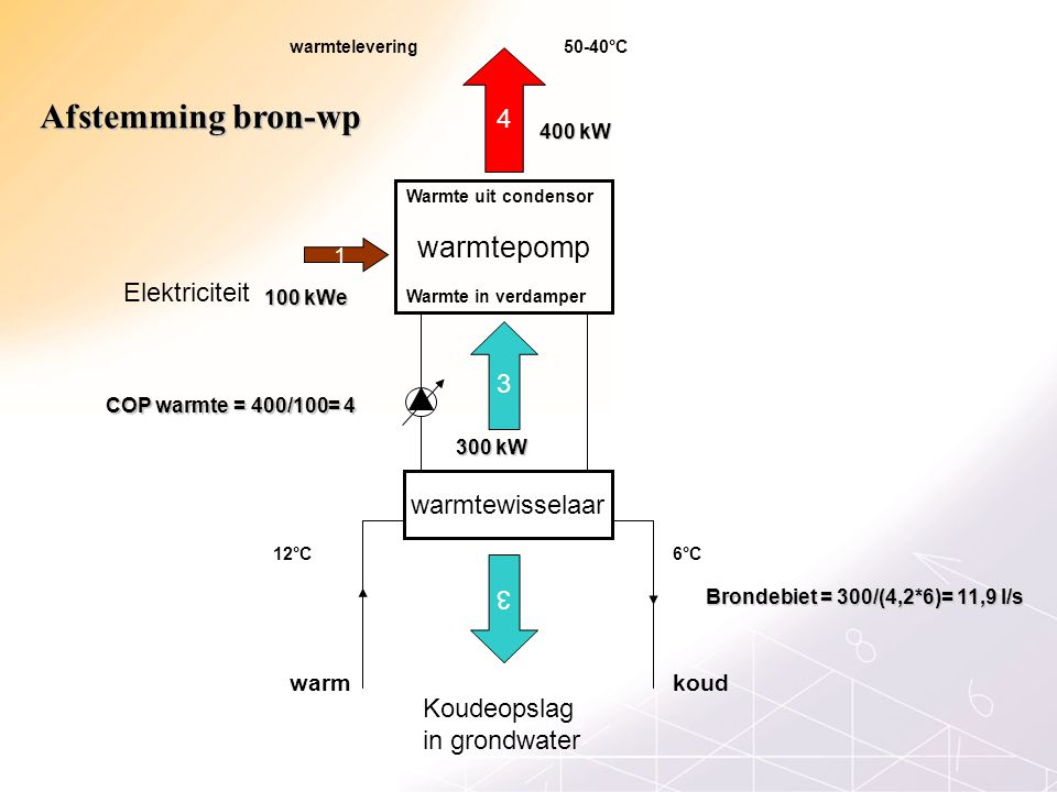warmtepomp 4 1 Elektriciteit 3 warmtewisselaar Koudeopslag in grondwater 6°C12°C 50-40°C koudwarm warmtelevering Warmte in verdamper 3 COP warmte = 400/100= 4 100 kWe 300 kW 400 kW Warmte uit condensor Brondebiet = 300/(4,2*6)= 11,9 l/s Afstemming bron-wp