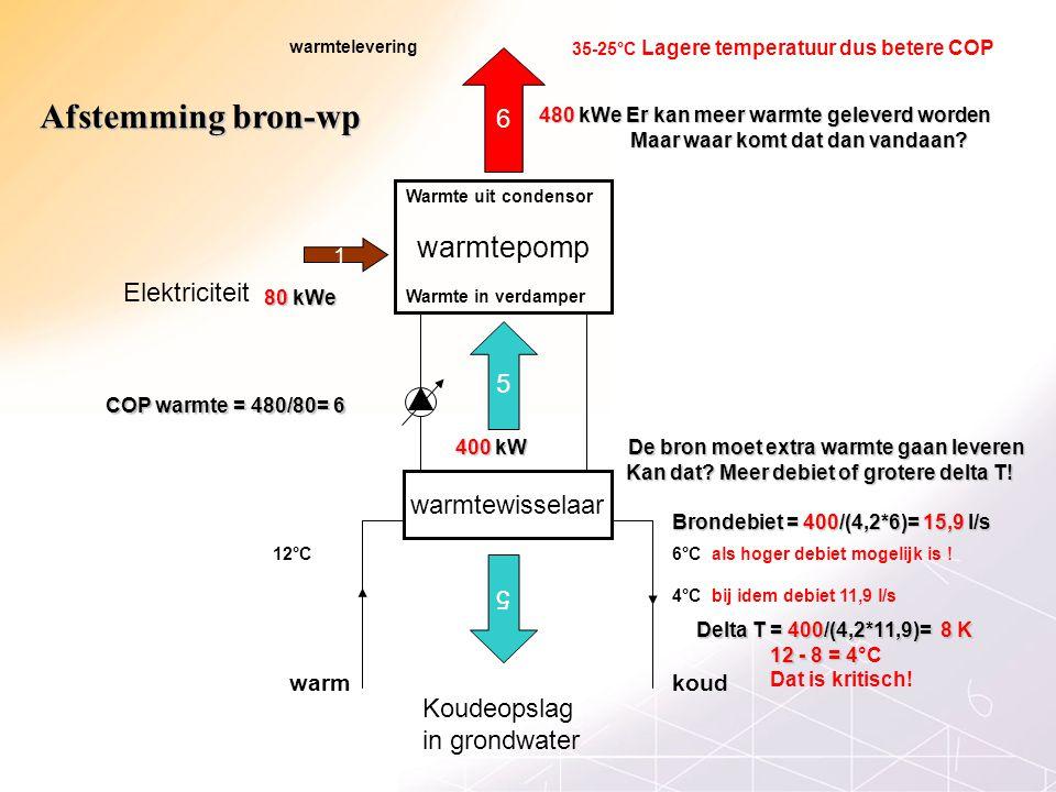warmtepomp 6 1 Elektriciteit 5 warmtewisselaar Koudeopslag in grondwater 6°C als hoger debiet mogelijk is !12°C 35-25°C Lagere temperatuur dus betere