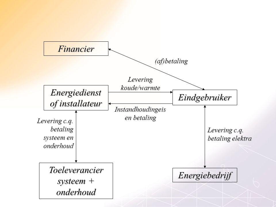 Financier Eindgebruiker Energiedienst of installateur Toeleverancier systeem + onderhoud Energiebedrijf (af)betaling Instandhoudingeis en betaling Levering c.q.