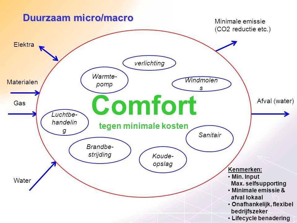 Duurzaam micro/macro Kenmerken: Min. Input Max. selfsupporting Minimale emissie & afval lokaal Onafhankelijk, flexibel bedrijfszeker Lifecycle benader