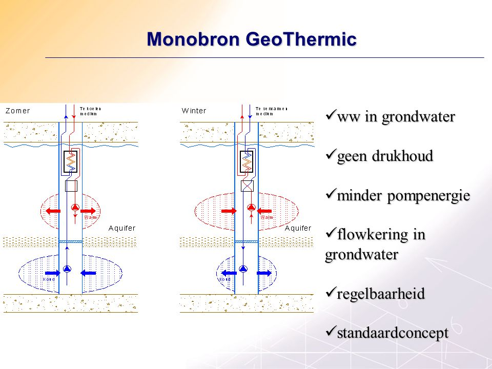Monobron GeoThermic Monobron GeoThermic ww in grondwater ww in grondwater geen drukhoud geen drukhoud minder pompenergie minder pompenergie flowkering