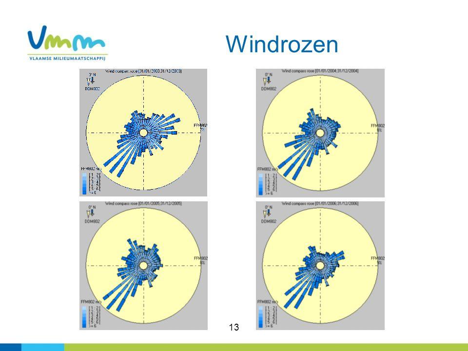 13 Windrozen