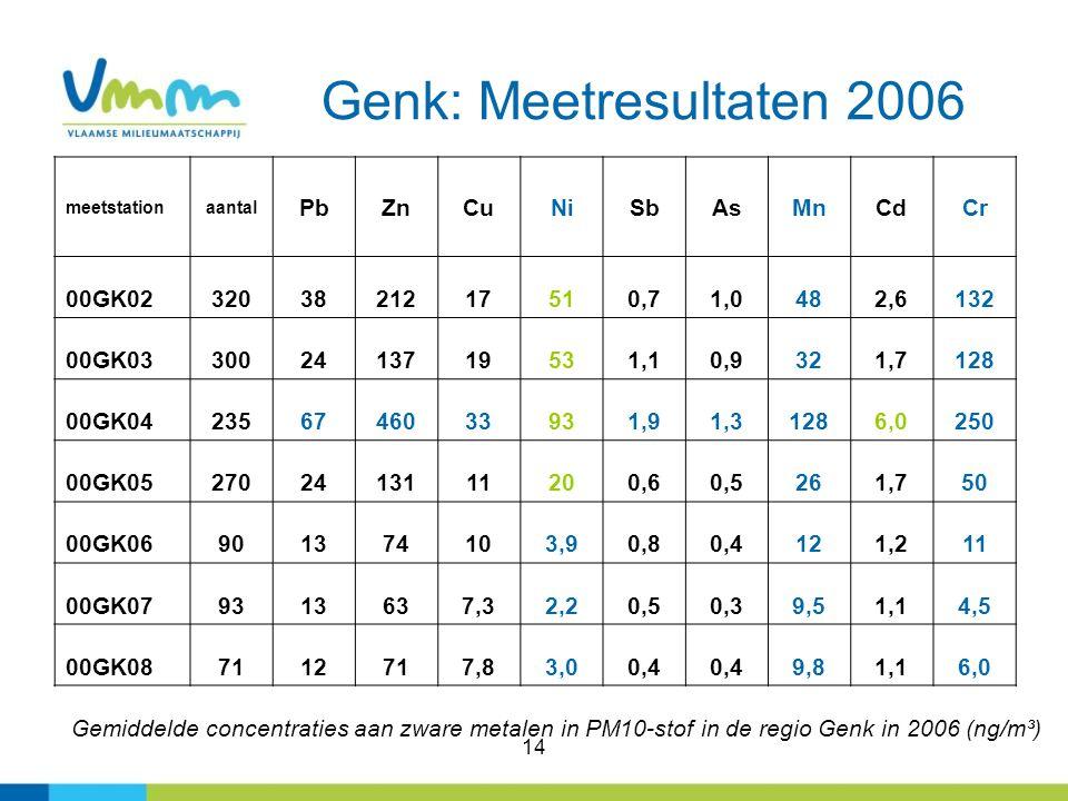 14 Genk: Meetresultaten 2006 Gemiddelde concentraties aan zware metalen in PM10-stof in de regio Genk in 2006 (ng/m³) meetstationaantal PbZnCuNiSbAsMn