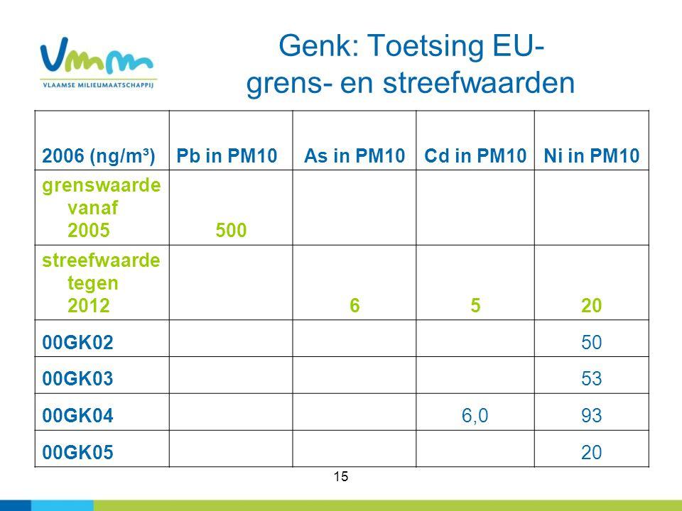 15 Genk: Toetsing EU- grens- en streefwaarden 2006 (ng/m³)Pb in PM10As in PM10Cd in PM10Ni in PM10 grenswaarde vanaf 2005500 streefwaarde tegen 2012 6