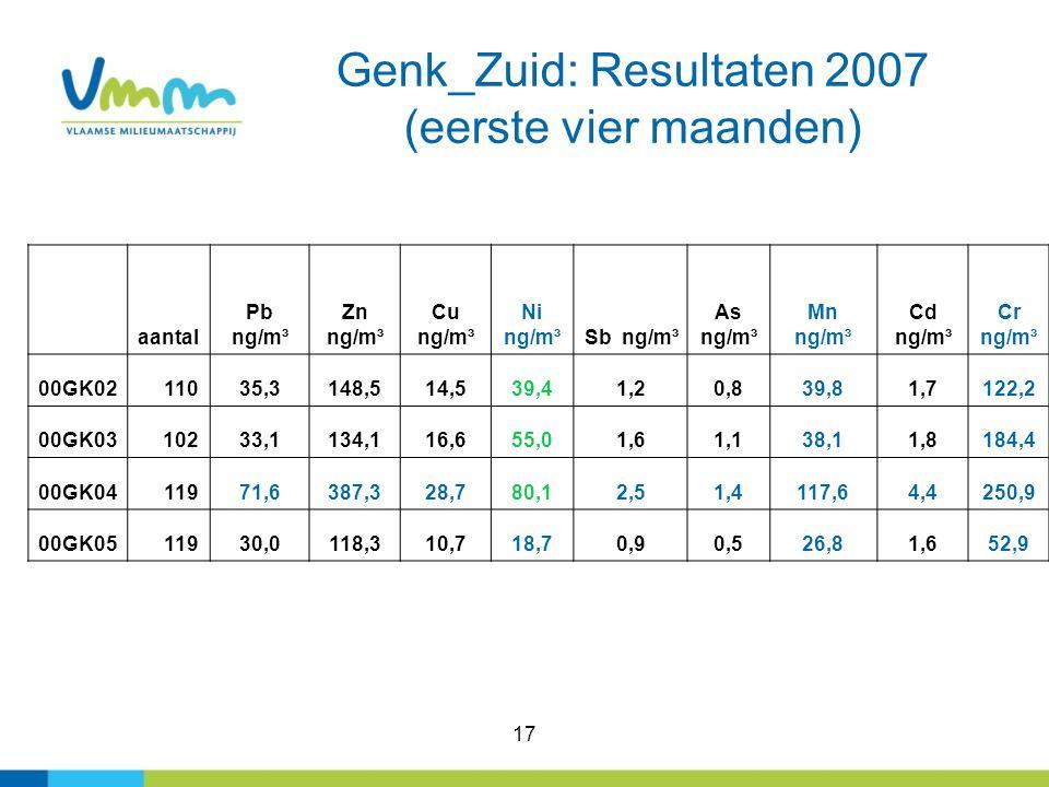 17 Genk_Zuid: Resultaten 2007 (eerste vier maanden) aantal Pb ng/m³ Zn ng/m³ Cu ng/m³ Ni ng/m³Sb ng/m³ As ng/m³ Mn ng/m³ Cd ng/m³ Cr ng/m³ 00GK0211035