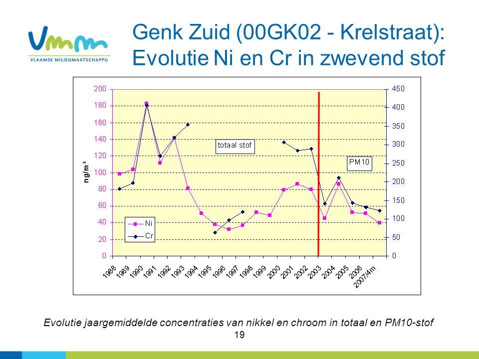 19 Genk Zuid (00GK02 - Krelstraat): Evolutie Ni en Cr in zwevend stof Evolutie jaargemiddelde concentraties van nikkel en chroom in totaal en PM10-sto