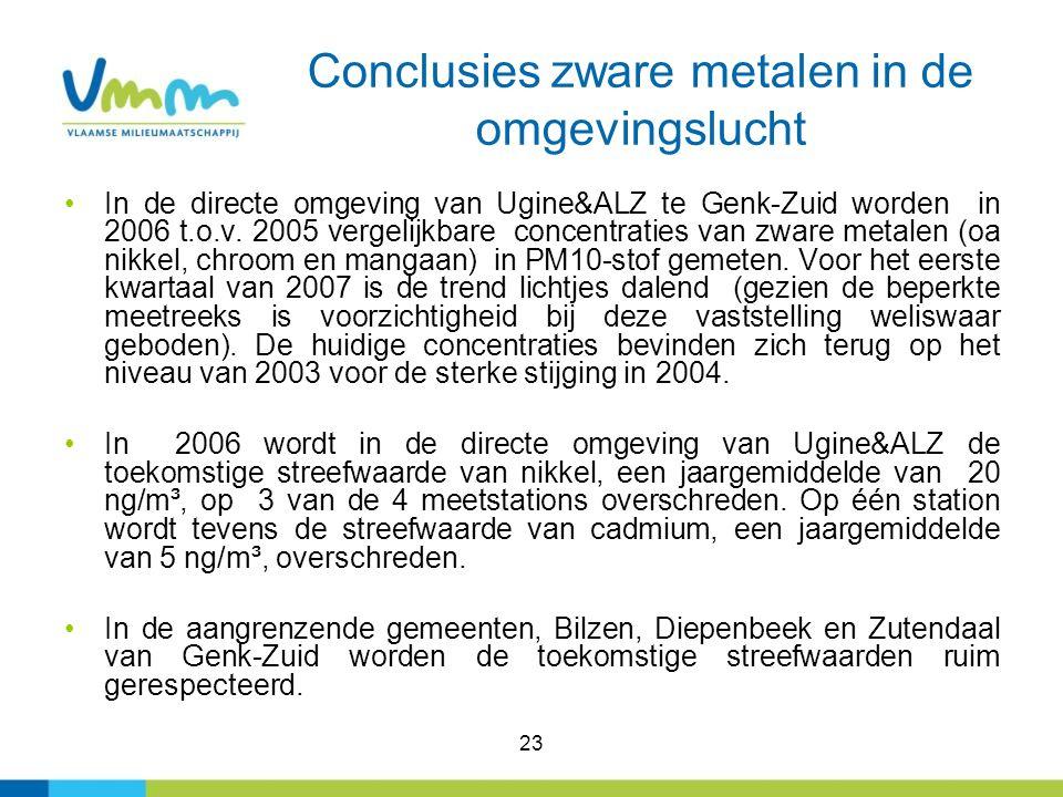 23 Conclusies zware metalen in de omgevingslucht In de directe omgeving van Ugine&ALZ te Genk-Zuid worden in 2006 t.o.v. 2005 vergelijkbare concentrat