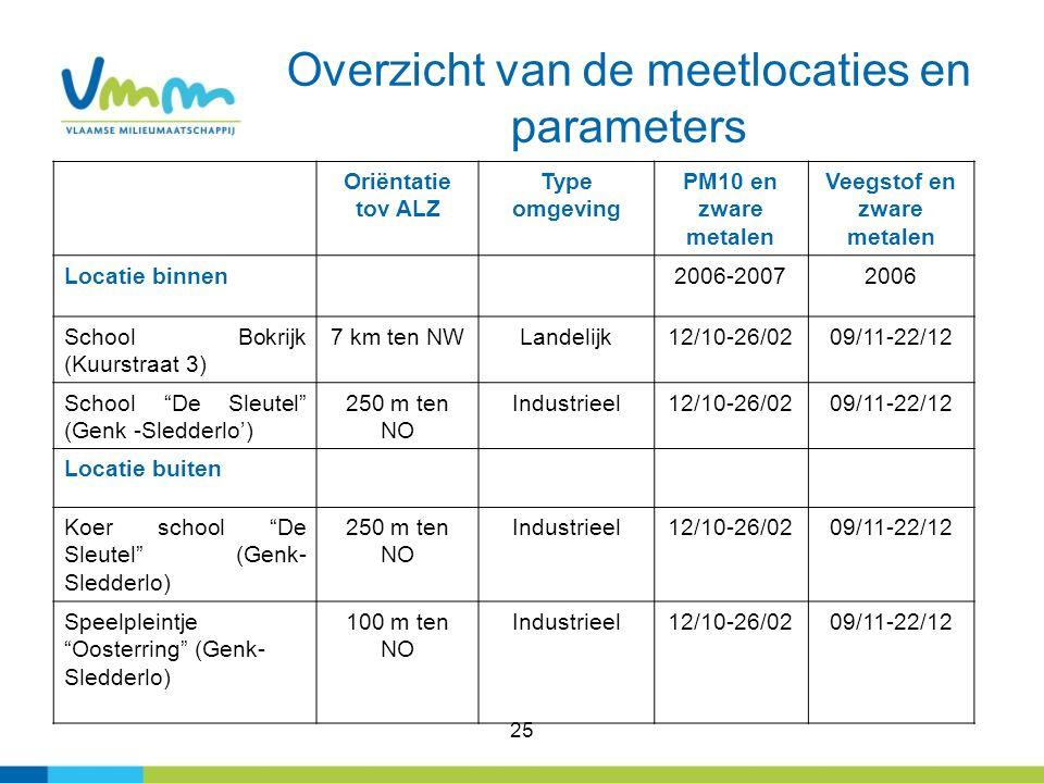 25 Overzicht van de meetlocaties en parameters Oriëntatie tov ALZ Type omgeving PM10 en zware metalen Veegstof en zware metalen Locatie binnen2006-200