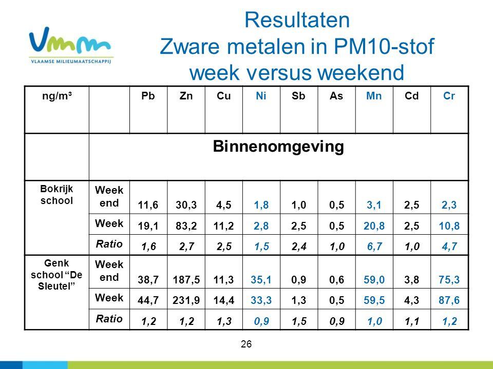 26 Resultaten Zware metalen in PM10-stof week versus weekend ng/m³PbZnCuNiSbAsMnCdCr Binnenomgeving Bokrijk school Week end 11,630,34,51,81,00,53,12,5