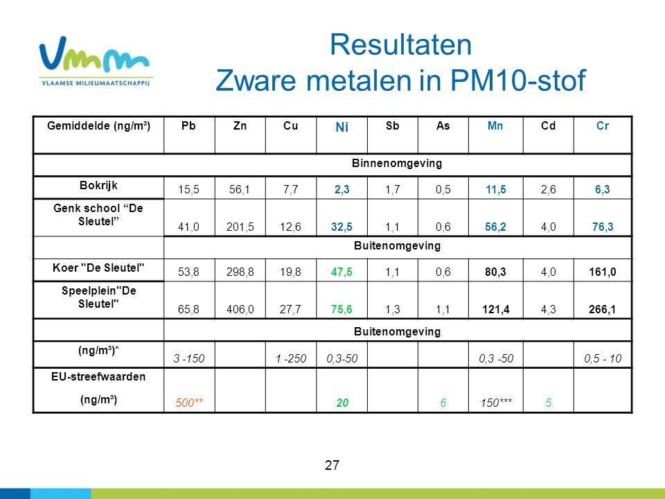 """27 Resultaten Zware metalen in PM10-stof Gemiddelde (ng/m³)PbZnCu Ni SbAsMnCdCr Binnenomgeving Bokrijk 15,556,17,72,31,70,511,52,66,3 Genk school """"De"""