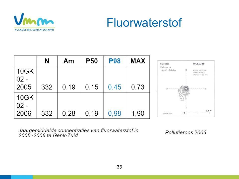 33 Fluorwaterstof NAmP50P98MAX 10GK 02 - 2005 3320.190.150.450.73 10GK 02 - 2006 3320,280,190,981,90 Jaargemiddelde concentraties van fluorwaterstof i