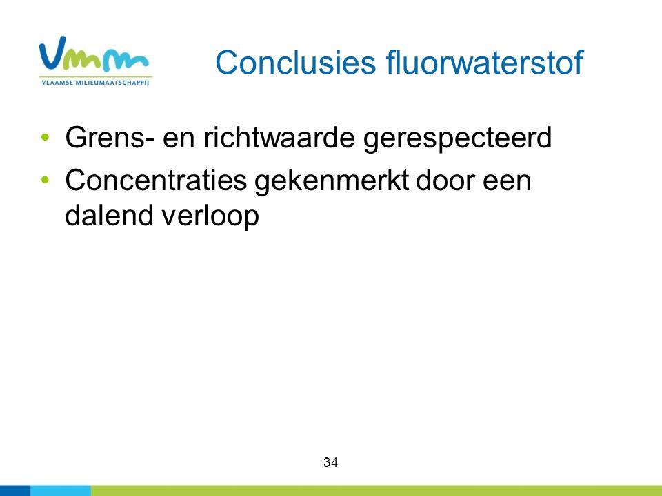 34 Conclusies fluorwaterstof Grens- en richtwaarde gerespecteerd Concentraties gekenmerkt door een dalend verloop