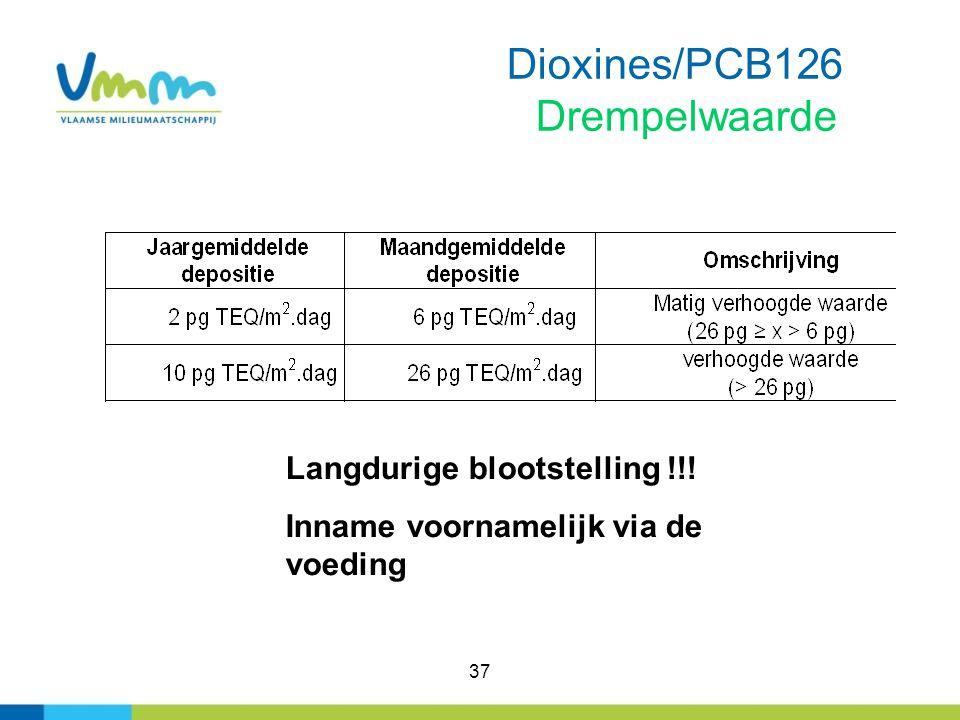 37 Dioxines/PCB126 Drempelwaarde Langdurige blootstelling !!! Inname voornamelijk via de voeding