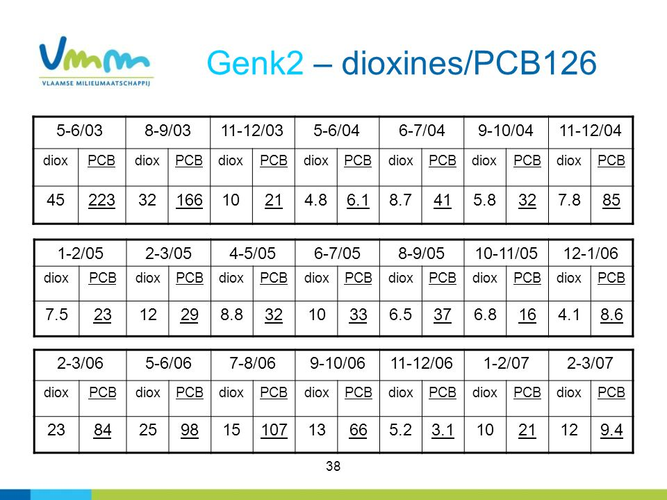38 Genk2 – dioxines/PCB126 5-6/038-9/0311-12/035-6/046-7/049-10/0411-12/04 dioxPCBdioxPCBdioxPCBdioxPCBdioxPCBdioxPCBdioxPCB 452233216610214.86.18.741