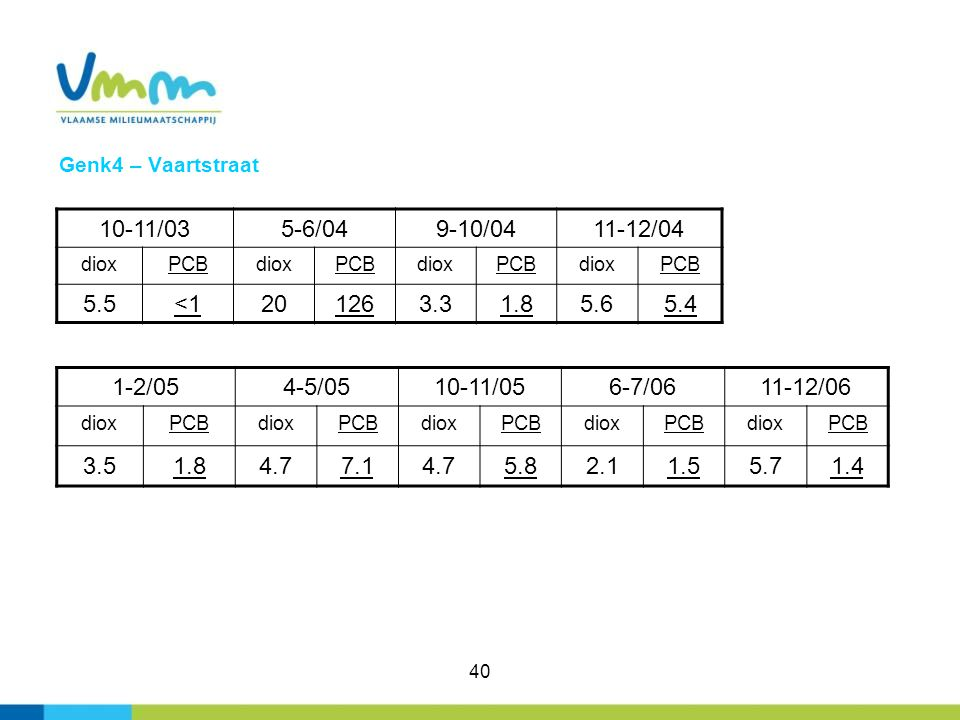 40 Genk4 – Vaartstraat 10-11/035-6/049-10/0411-12/04 dioxPCBdioxPCBdioxPCBdioxPCB 5.5<1201263.31.85.65.4 1-2/054-5/0510-11/056-7/0611-12/06 dioxPCBdio