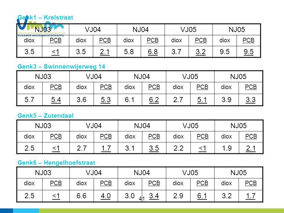 41 Genk1 – Krelstraat NJ03VJ04NJ04VJ05NJ05 dioxPCBdioxPCBdioxPCBdioxPCBdioxPCB 3.5<13.52.15.86.83.73.29.5 NJ03VJ04NJ04VJ05NJ05 dioxPCBdioxPCBdioxPCBdi