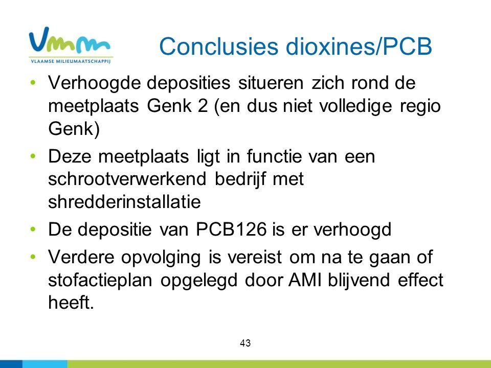 43 Conclusies dioxines/PCB Verhoogde deposities situeren zich rond de meetplaats Genk 2 (en dus niet volledige regio Genk) Deze meetplaats ligt in fun
