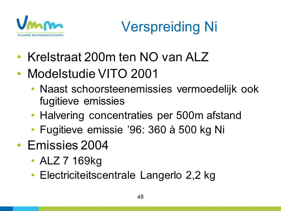49 Verspreiding Ni Krelstraat 200m ten NO van ALZ Modelstudie VITO 2001 Naast schoorsteenemissies vermoedelijk ook fugitieve emissies Halvering concen