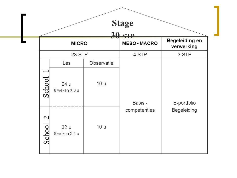 MICRO MESO - MACRO Begeleiding en verwerking 23 STP4 STP3 STP LesObservatie Basis - competenties E-portfolio Begeleiding 24 u 8 weken X 3 u 10 u 32 u