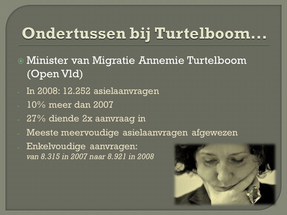  Minister van Migratie Annemie Turtelboom (Open Vld) - In 2008: 12.252 asielaanvragen - 10% meer dan 2007 - 27% diende 2x aanvraag in - Meeste meervoudige asielaanvragen afgewezen - Enkelvoudige aanvragen: van 8.315 in 2007 naar 8.921 in 2008