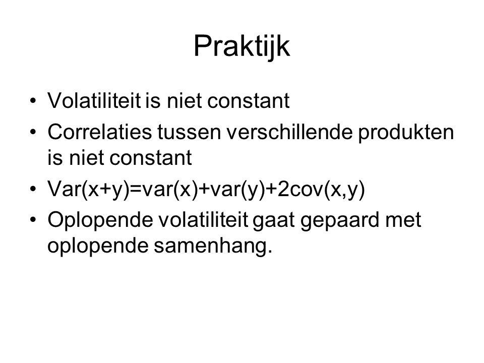 Praktijk Volatiliteit is niet constant Correlaties tussen verschillende produkten is niet constant Var(x+y)=var(x)+var(y)+2cov(x,y) Oplopende volatiliteit gaat gepaard met oplopende samenhang.
