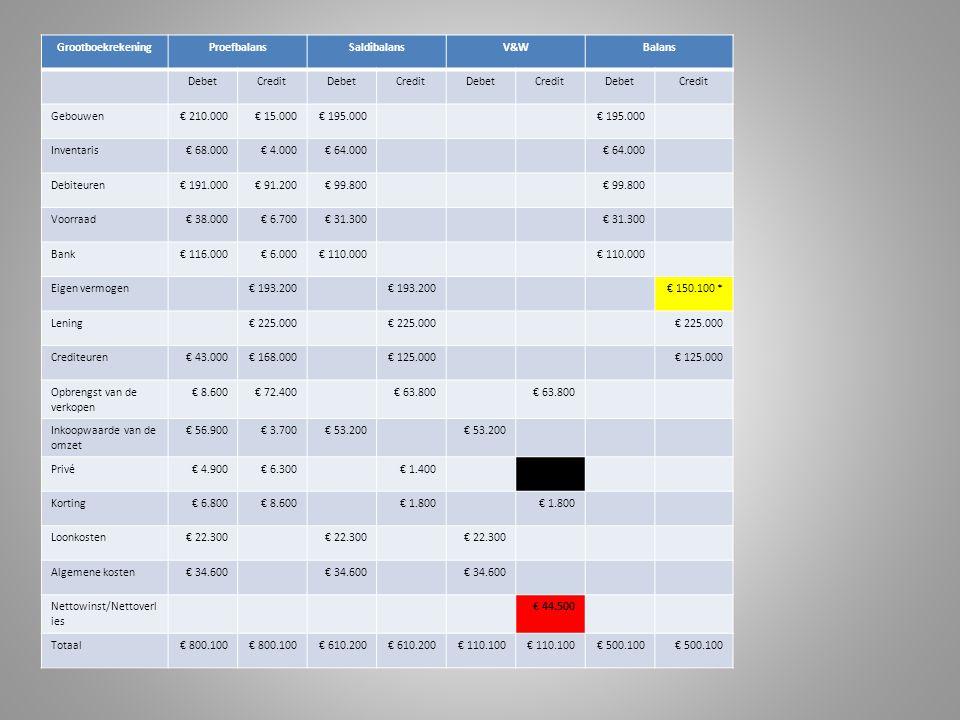 GrootboekrekeningProefbalansSaldibalansV&WBalans DebetCreditDebetCreditDebetCreditDebetCredit Gebouwen€ 210.000€ 15.000€ 195.000 Inventaris€ 68.000€ 4.000€ 64.000 Debiteuren€ 191.000€ 91.200€ 99.800 Voorraad€ 38.000€ 6.700€ 31.300 Bank€ 116.000€ 6.000€ 110.000 Eigen vermogen€ 193.200 € 150.100 * Lening€ 225.000 Crediteuren€ 43.000€ 168.000€ 125.000 Opbrengst van de verkopen € 8.600€ 72.400€ 63.800 Inkoopwaarde van de omzet € 56.900€ 3.700€ 53.200 Privé€ 4.900€ 6.300€ 1.400 Korting€ 6.800€ 8.600€ 1.800 Loonkosten€ 22.300 Algemene kosten€ 34.600 Nettowinst/Nettoverl ies € 44.500 Totaal€ 800.100 € 610.200 € 110.100 € 500.100