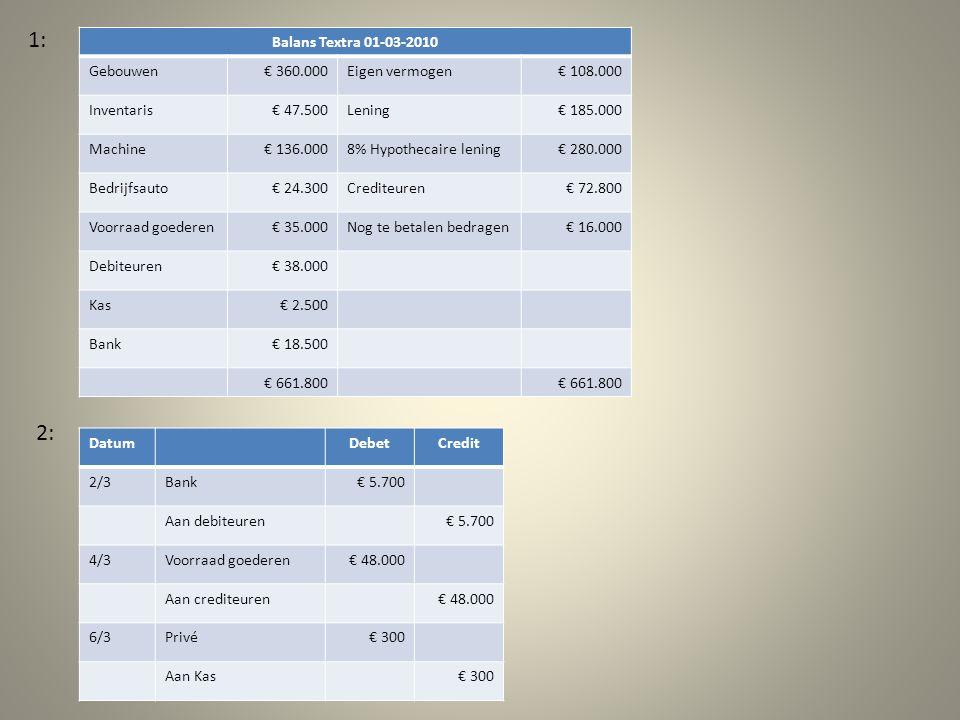 Balans Textra 01-03-2010 Gebouwen€ 360.000Eigen vermogen€ 108.000 Inventaris€ 47.500Lening€ 185.000 Machine€ 136.0008% Hypothecaire lening€ 280.000 Bedrijfsauto€ 24.300Crediteuren€ 72.800 Voorraad goederen€ 35.000Nog te betalen bedragen€ 16.000 Debiteuren€ 38.000 Kas€ 2.500 Bank€ 18.500 € 661.800 1: 2: DatumDebetCredit 2/3Bank€ 5.700 Aan debiteuren€ 5.700 4/3Voorraad goederen€ 48.000 Aan crediteuren€ 48.000 6/3Privé€ 300 Aan Kas€ 300