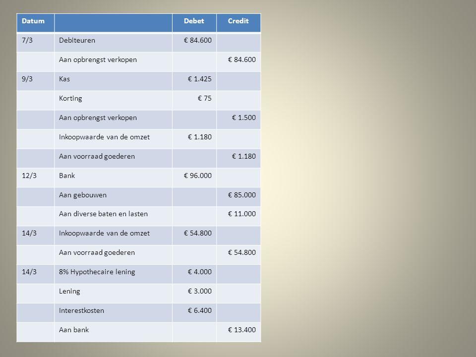 DatumDebetCredit 7/3Debiteuren€ 84.600 Aan opbrengst verkopen€ 84.600 9/3Kas€ 1.425 Korting€ 75 Aan opbrengst verkopen€ 1.500 Inkoopwaarde van de omzet€ 1.180 Aan voorraad goederen€ 1.180 12/3Bank€ 96.000 Aan gebouwen€ 85.000 Aan diverse baten en lasten€ 11.000 14/3Inkoopwaarde van de omzet€ 54.800 Aan voorraad goederen€ 54.800 14/38% Hypothecaire lening€ 4.000 Lening€ 3.000 Interestkosten€ 6.400 Aan bank€ 13.400