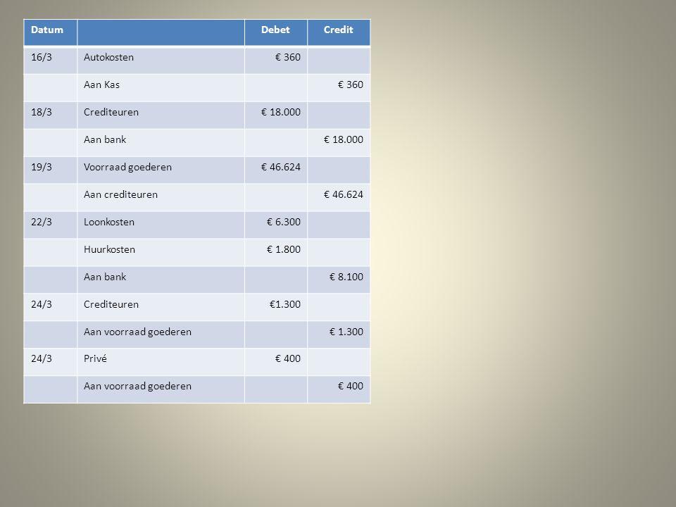 DatumDebetCredit 16/3Autokosten€ 360 Aan Kas€ 360 18/3Crediteuren€ 18.000 Aan bank€ 18.000 19/3Voorraad goederen€ 46.624 Aan crediteuren€ 46.624 22/3Loonkosten€ 6.300 Huurkosten€ 1.800 Aan bank€ 8.100 24/3Crediteuren€1.300 Aan voorraad goederen€ 1.300 24/3Privé€ 400 Aan voorraad goederen€ 400