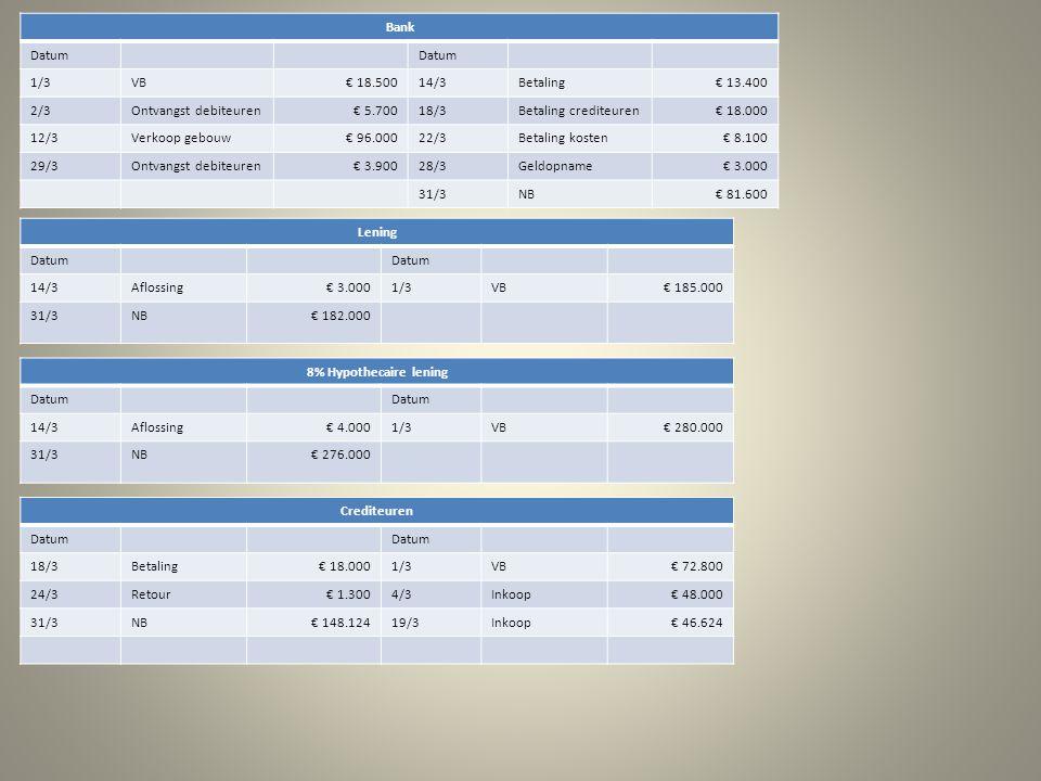 Bank Datum 1/3VB€ 18.50014/3Betaling€ 13.400 2/3Ontvangst debiteuren€ 5.70018/3Betaling crediteuren€ 18.000 12/3Verkoop gebouw€ 96.00022/3Betaling kosten€ 8.100 29/3Ontvangst debiteuren€ 3.90028/3Geldopname€ 3.000 31/3NB€ 81.600 Lening Datum 14/3Aflossing€ 3.0001/3VB€ 185.000 31/3NB€ 182.000 8% Hypothecaire lening Datum 14/3Aflossing€ 4.0001/3VB€ 280.000 31/3NB€ 276.000 Crediteuren Datum 18/3Betaling€ 18.0001/3VB€ 72.800 24/3Retour€ 1.3004/3Inkoop€ 48.000 31/3NB€ 148.12419/3Inkoop€ 46.624