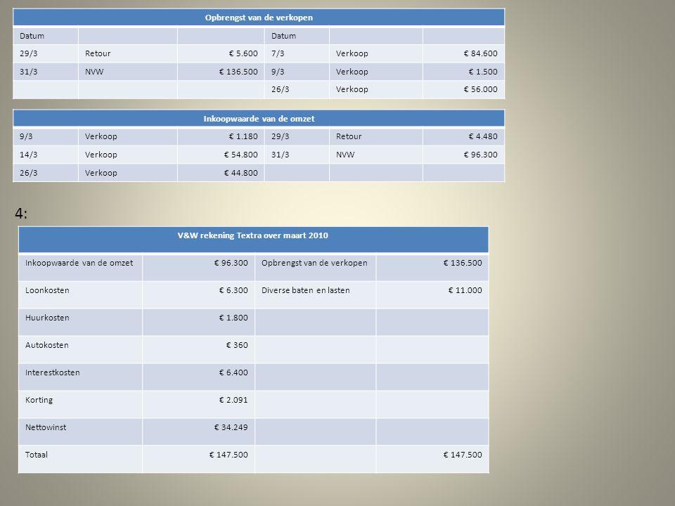 Opbrengst van de verkopen Datum 29/3Retour€ 5.6007/3Verkoop€ 84.600 31/3NVW€ 136.5009/3Verkoop€ 1.500 26/3Verkoop€ 56.000 Inkoopwaarde van de omzet 9/3Verkoop€ 1.18029/3Retour€ 4.480 14/3Verkoop€ 54.80031/3NVW€ 96.300 26/3Verkoop€ 44.800 4: V&W rekening Textra over maart 2010 Inkoopwaarde van de omzet€ 96.300Opbrengst van de verkopen€ 136.500 Loonkosten€ 6.300Diverse baten en lasten€ 11.000 Huurkosten€ 1.800 Autokosten€ 360 Interestkosten€ 6.400 Korting€ 2.091 Nettowinst€ 34.249 Totaal€ 147.500