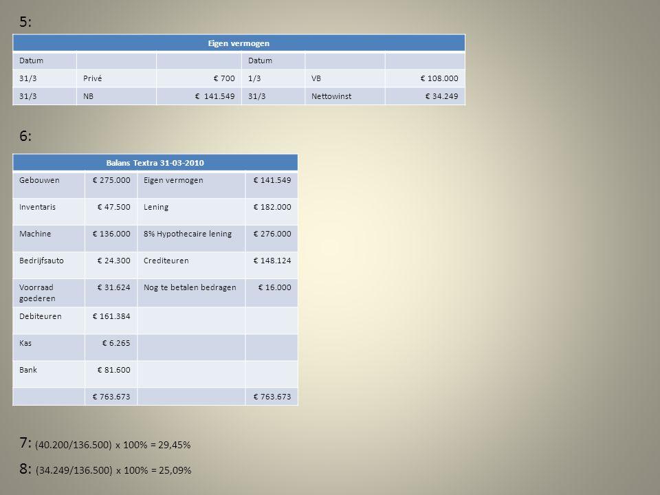 5: Eigen vermogen Datum 31/3Privé€ 7001/3VB€ 108.000 31/3NB€ 141.54931/3Nettowinst€ 34.249 Balans Textra 31-03-2010 Gebouwen€ 275.000Eigen vermogen€ 141.549 Inventaris€ 47.500Lening€ 182.000 Machine€ 136.0008% Hypothecaire lening€ 276.000 Bedrijfsauto€ 24.300Crediteuren€ 148.124 Voorraad goederen € 31.624Nog te betalen bedragen€ 16.000 Debiteuren€ 161.384 Kas€ 6.265 Bank€ 81.600 € 763.673 6: 7: (40.200/136.500) x 100% = 29,45% 8: (34.249/136.500) x 100% = 25,09%
