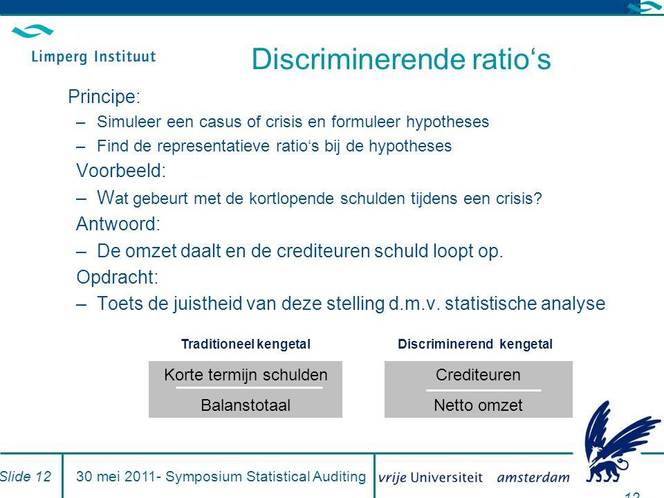 12 Discriminerende ratio's Principe: –Simuleer een casus of crisis en formuleer hypotheses –Find de representatieve ratio's bij de hypotheses Voorbeel
