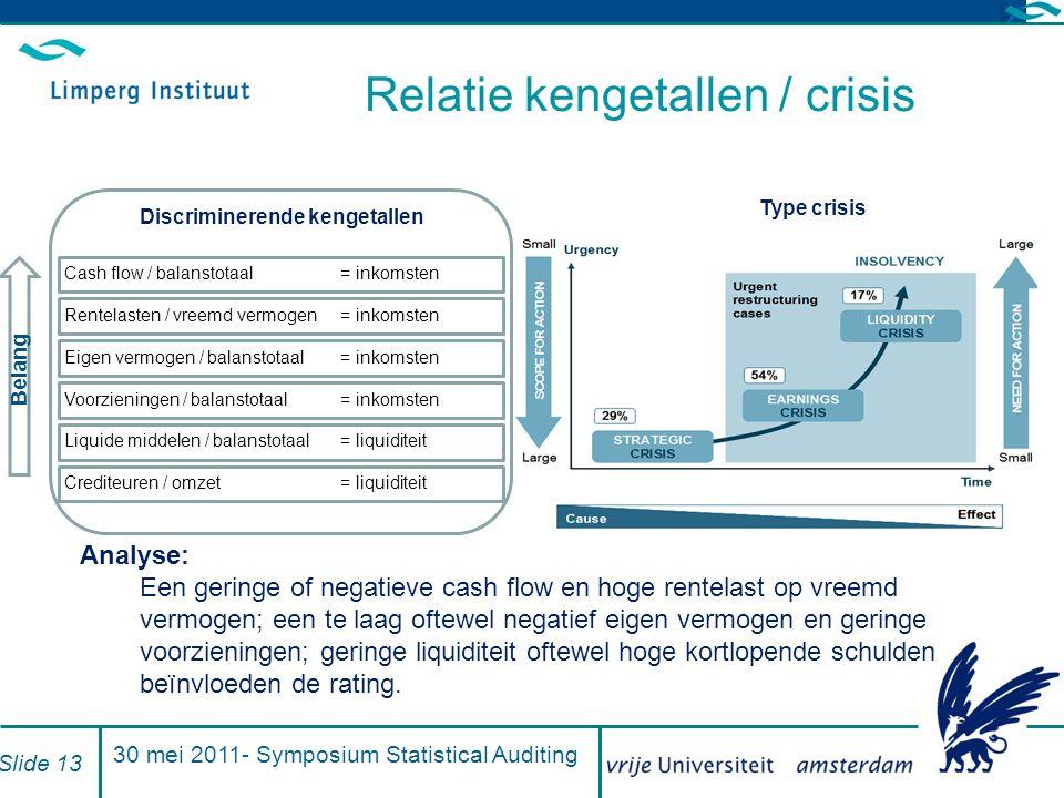 Relatie kengetallen / crisis 30 mei 2011- Symposium Statistical Auditing Slide 13 Rentelasten / vreemd vermogen = inkomsten Liquide middelen / balanst