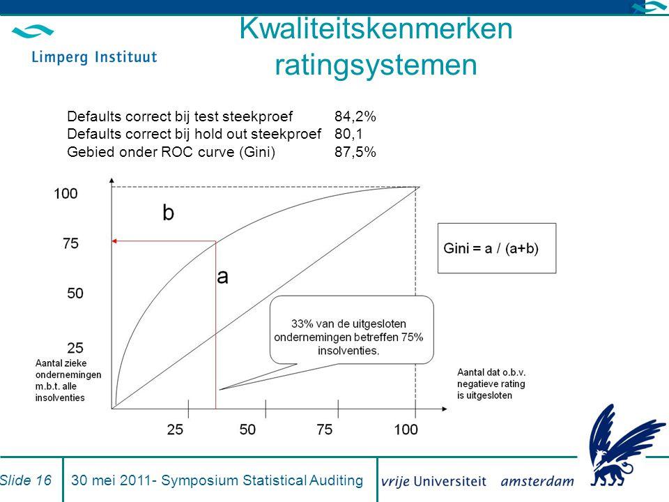 Kwaliteitskenmerken ratingsystemen Defaults correct bij test steekproef84,2% Defaults correct bij hold out steekproef80,1 Gebied onder ROC curve (Gini