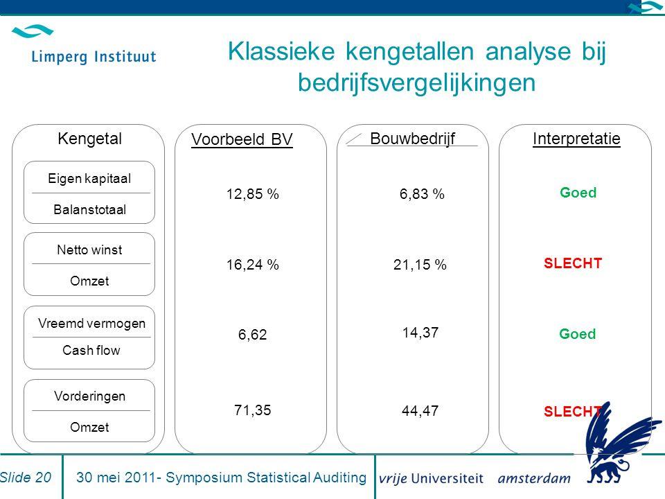 Klassieke kengetallen analyse bij bedrijfsvergelijkingen Eigen kapitaal Balanstotaal Netto winst Omzet Vreemd vermogen Cash flow Vorderingen Omzet Ken