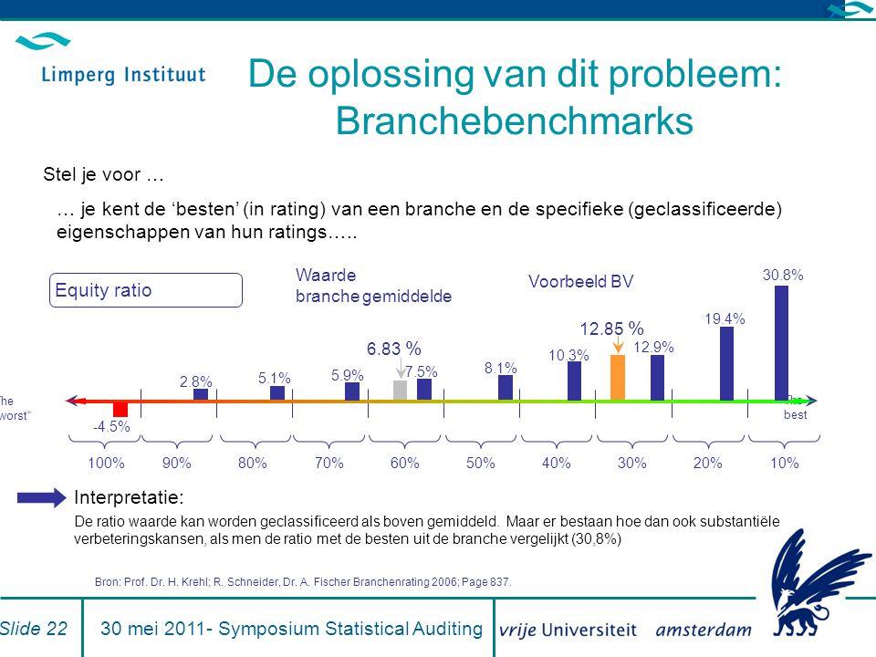 De oplossing van dit probleem: Branchebenchmarks 12.85 % Voorbeeld BV 6.83 % Waarde branche gemiddelde Stel je voor … … je kent de 'besten' (in rating