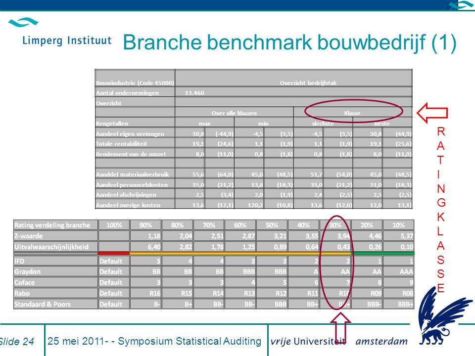 Branche benchmark bouwbedrijf (1) 25 mei 2011- - Symposium Statistical Auditing Slide 24 Bouwindustrie (Code 45000) Overzicht bedrijfstak Aantal onder
