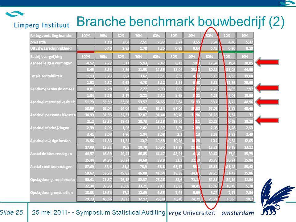 25 mei 2011- - Symposium Statistical AuditingSlide 25 Branche benchmark bouwbedrijf (2)