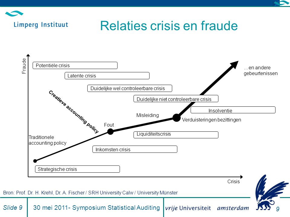 9 Relaties crisis en fraude Strategische crisis Insolventie Potentiële crisis Latente crisis Duidelijke wel controleerbare crisis Verduisteringen bezi