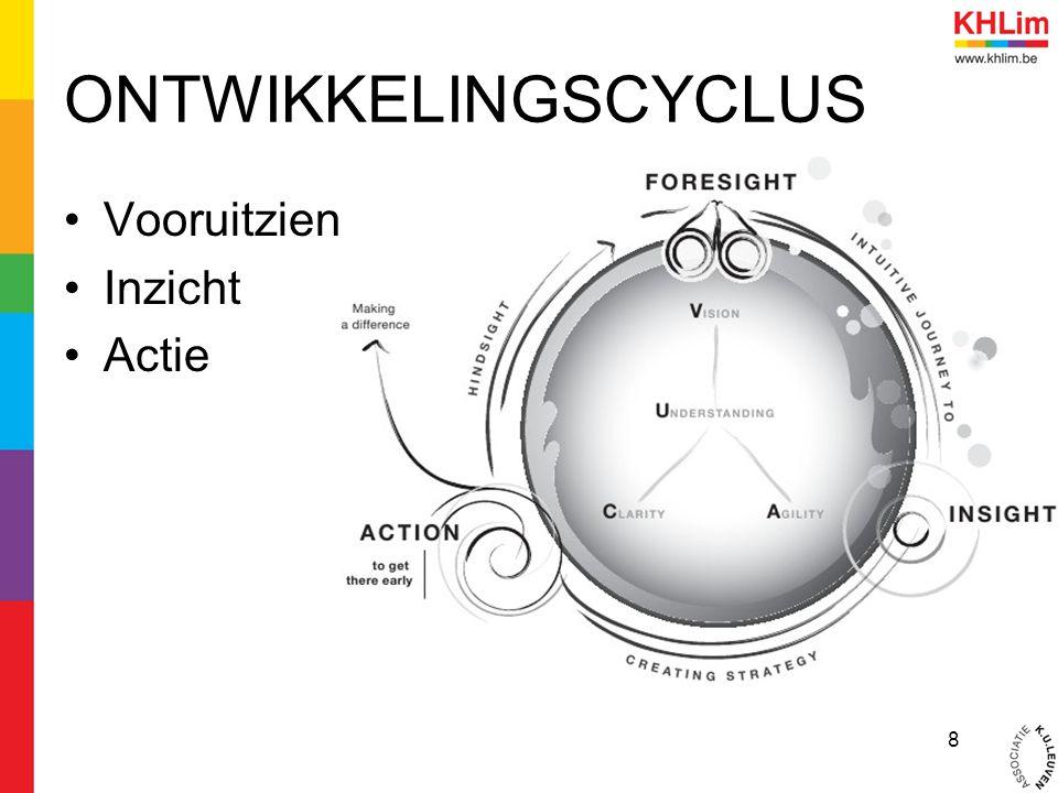 ONTWIKKELINGSCYCLUS Vooruitzien Inzicht Actie 8