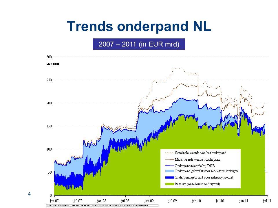 4 Trends onderpand NL 2007 – 2011 (in EUR mrd)