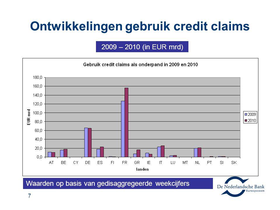 7 Ontwikkelingen gebruik credit claims 2009 – 2010 (in EUR mrd) Waarden op basis van gedisaggregeerde weekcijfers