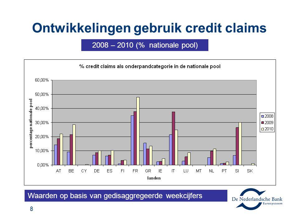 8 Ontwikkelingen gebruik credit claims 2008 – 2010 (% nationale pool) Waarden op basis van gedisaggregeerde weekcijfers